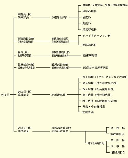 組織図2016