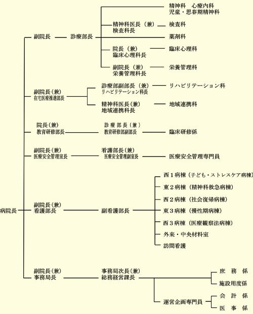 組織図2021